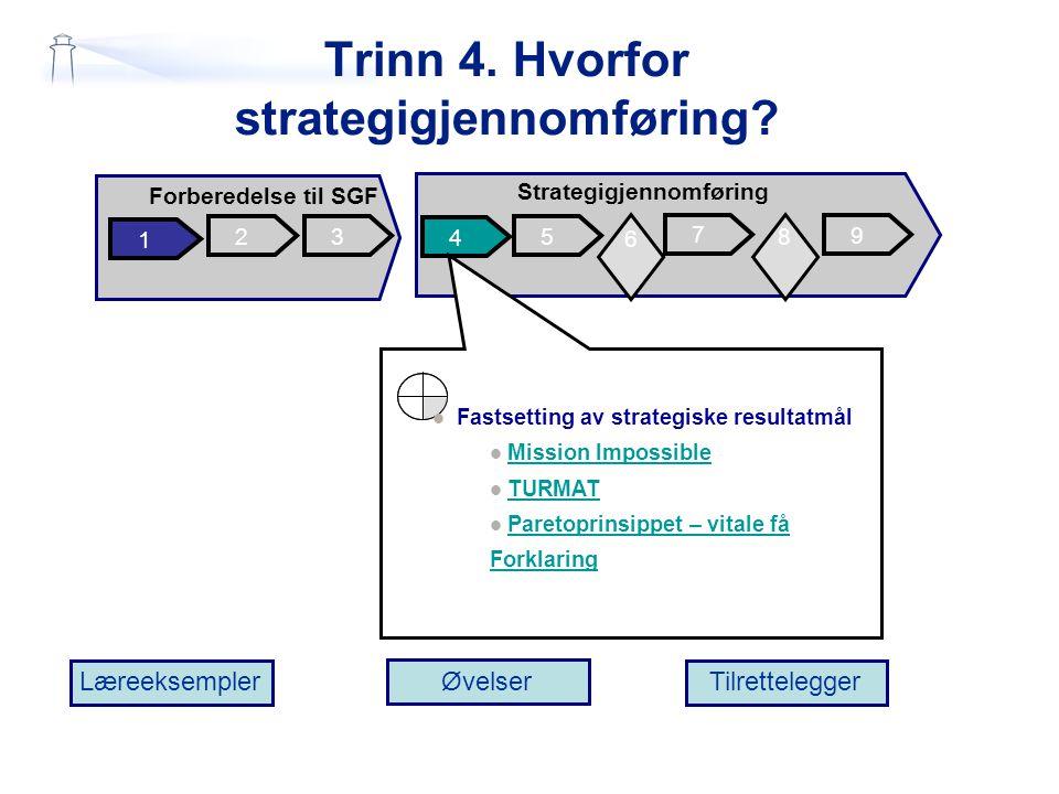 Trinn 4. Hvorfor strategigjennomføring? 2 1 3 4 5 7 Forberedelse til SGF Strategigjennomføring 9 6 6 8 Læreeksempler Øvelser Tilrettelegger 6 6 Fastse