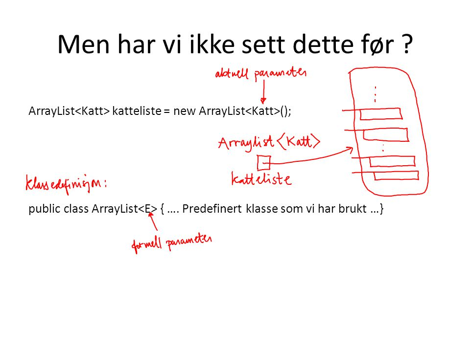 Men har vi ikke sett dette før ? ArrayList katteliste = new ArrayList (); public class ArrayList { …. Predefinert klasse som vi har brukt …}