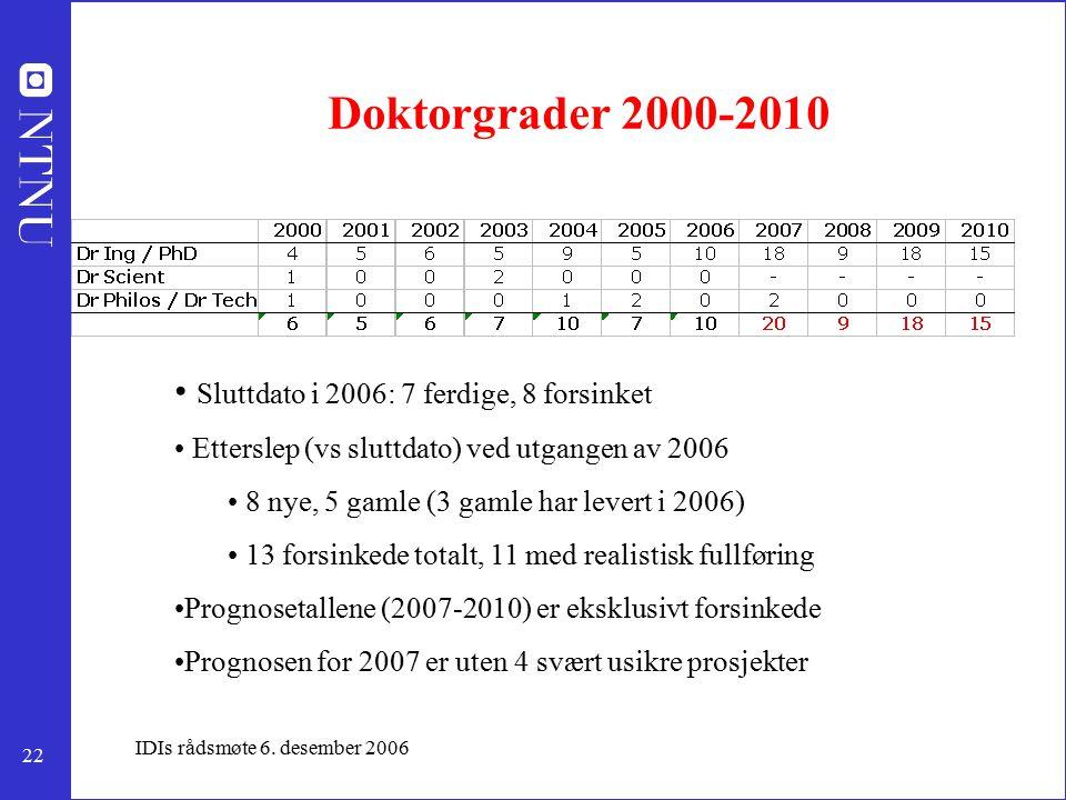 22 IDIs rådsmøte 6. desember 2006 Doktorgrader 2000-2010 Sluttdato i 2006: 7 ferdige, 8 forsinket Etterslep (vs sluttdato) ved utgangen av 2006 8 nye,