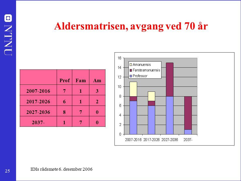 25 IDIs rådsmøte 6. desember 2006 Aldersmatrisen, avgang ved 70 år ProfFamAm 2007-2016713 2017-2026612 2027-2036870 2037-170