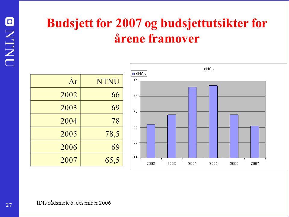 27 IDIs rådsmøte 6. desember 2006 Budsjett for 2007 og budsjettutsikter for årene framover ÅrNTNU 200266 200369 200478 200578,5 200669 200765,5