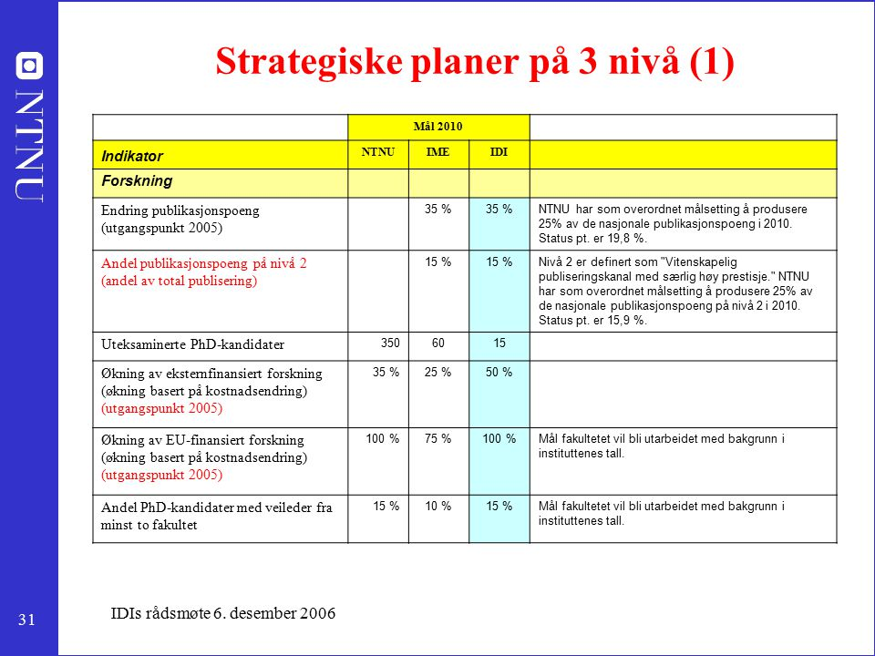 31 IDIs rådsmøte 6. desember 2006 Strategiske planer på 3 nivå (1) Mål 2010 Indikator NTNUIMEIDI Forskning Endring publikasjonspoeng (utgangspunkt 200