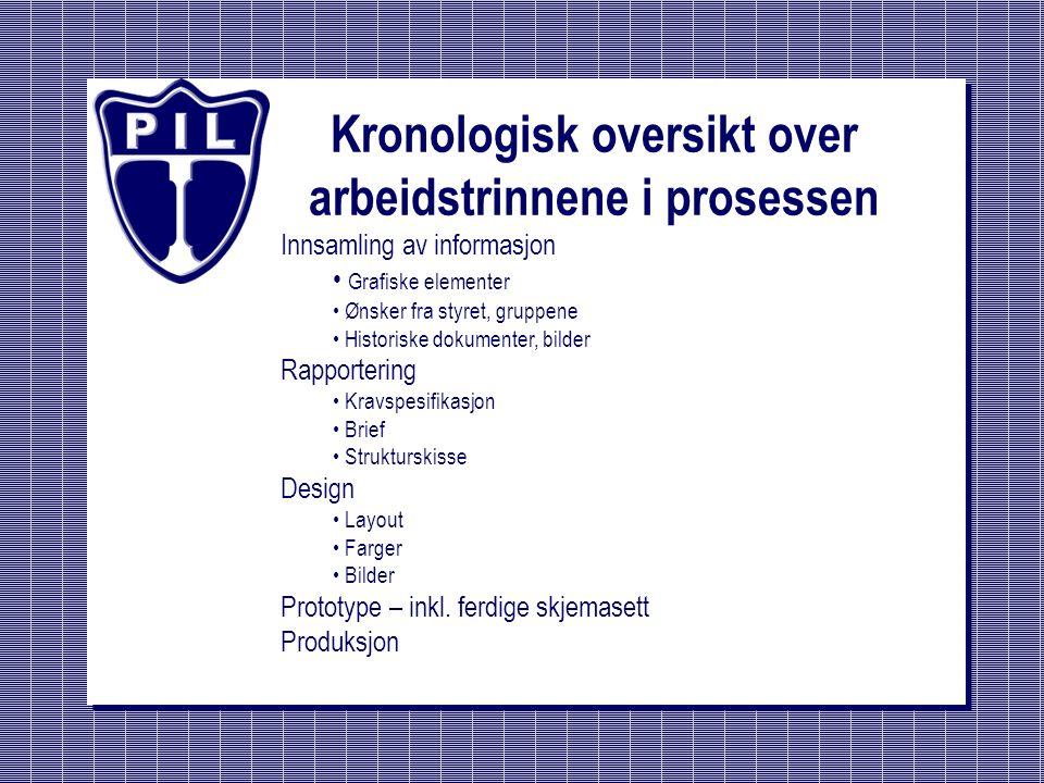 Status pr.10. mai 2001 Fullført Produksjon av skallet – html-/aspsider, design etc.