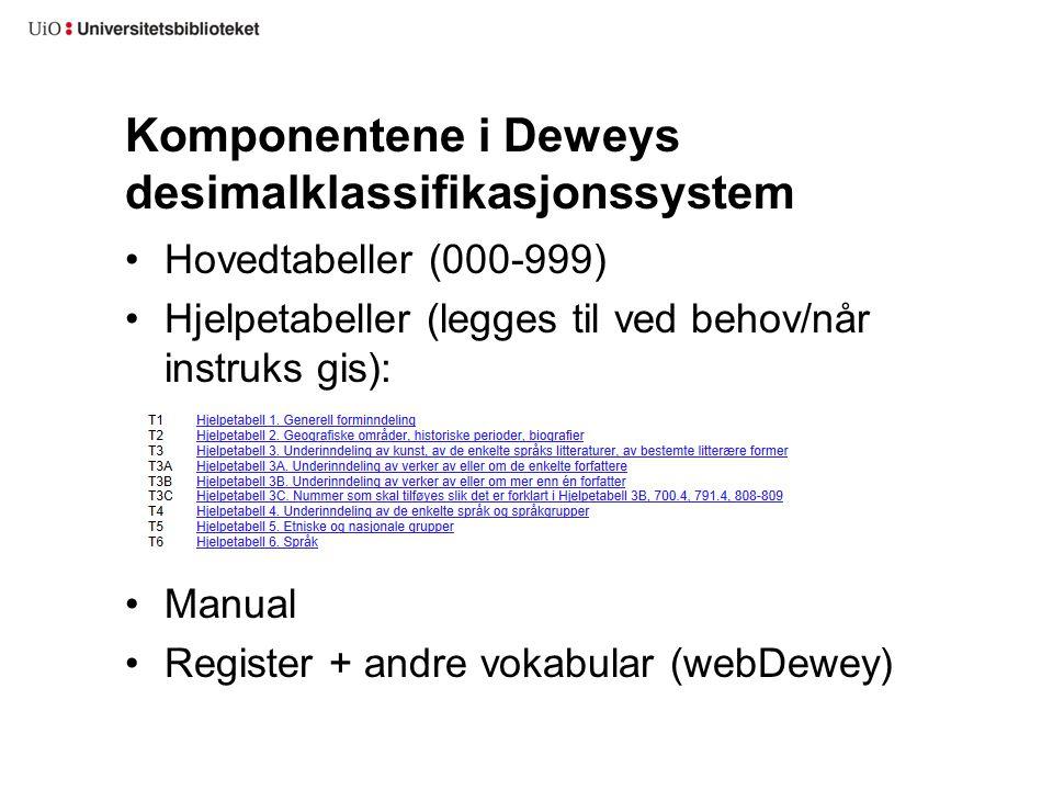 Komponentene i Deweys desimalklassifikasjonssystem Hovedtabeller (000-999) Hjelpetabeller (legges til ved behov/når instruks gis): Manual Register + a