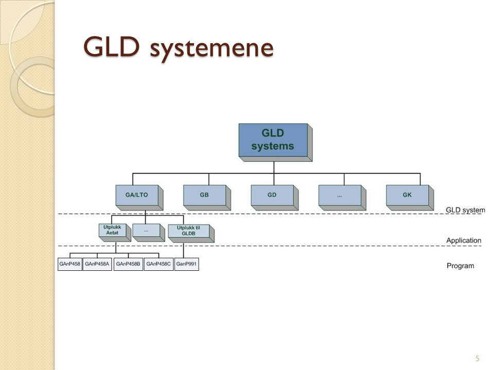 Forskningsspørsmål RQ1: What is the current state of software reuse in the selected GLD systems.