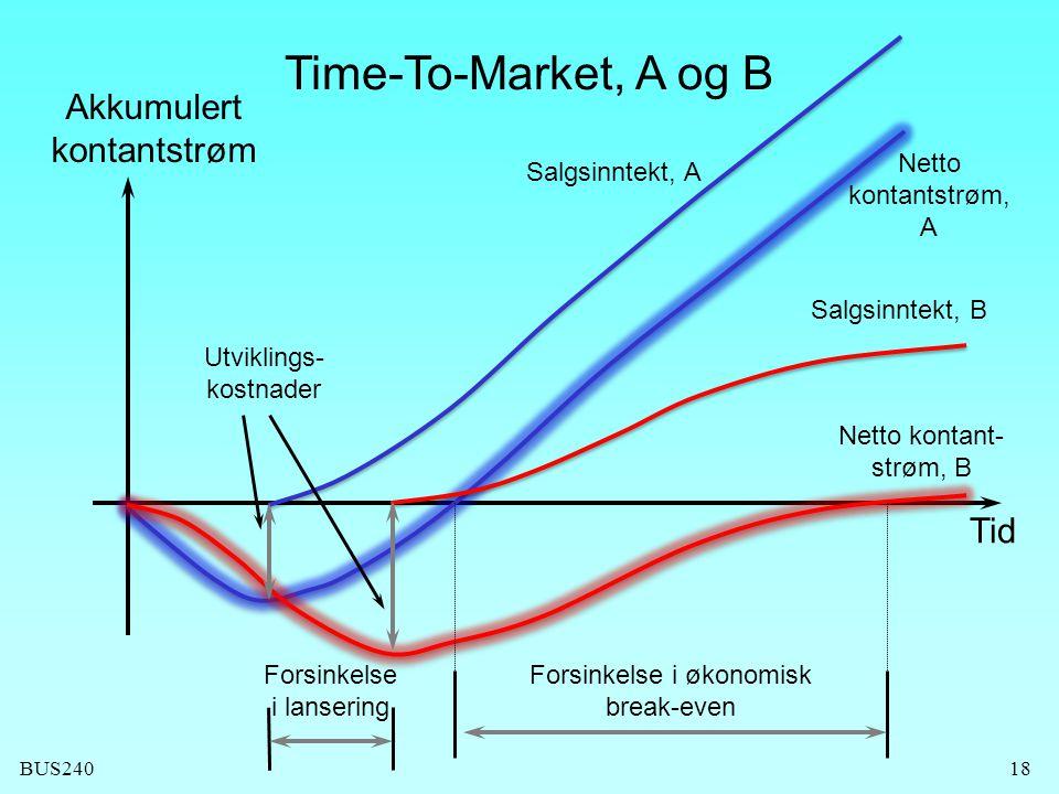 BUS24018 Time-To-Market, A og B Forsinkelse i økonomisk break-even Forsinkelse i lansering Utviklings- kostnader Tid Akkumulert kontantstrøm Salgsinntekt, A Netto kontantstrøm, A Salgsinntekt, B Netto kontant- strøm, B