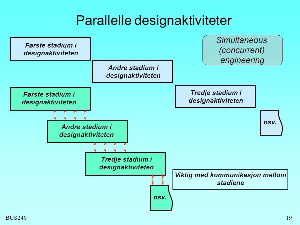 BUS24019 Parallelle designaktiviteter Tredje stadium i designaktiviteten Andre stadium i designaktiviteten Første stadium i designaktiviteten osv.