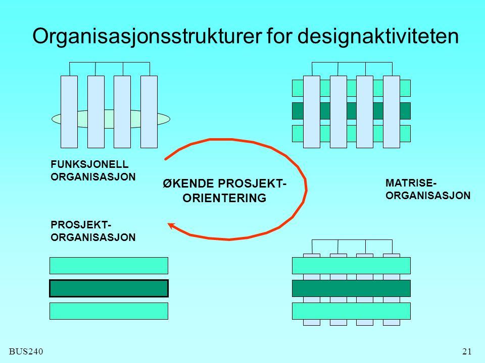 BUS24021 FUNKSJONELL ORGANISASJON PROSJEKT- ORGANISASJON ØKENDE PROSJEKT- ORIENTERING Organisasjonsstrukturer for designaktiviteten MATRISE- ORGANISASJON