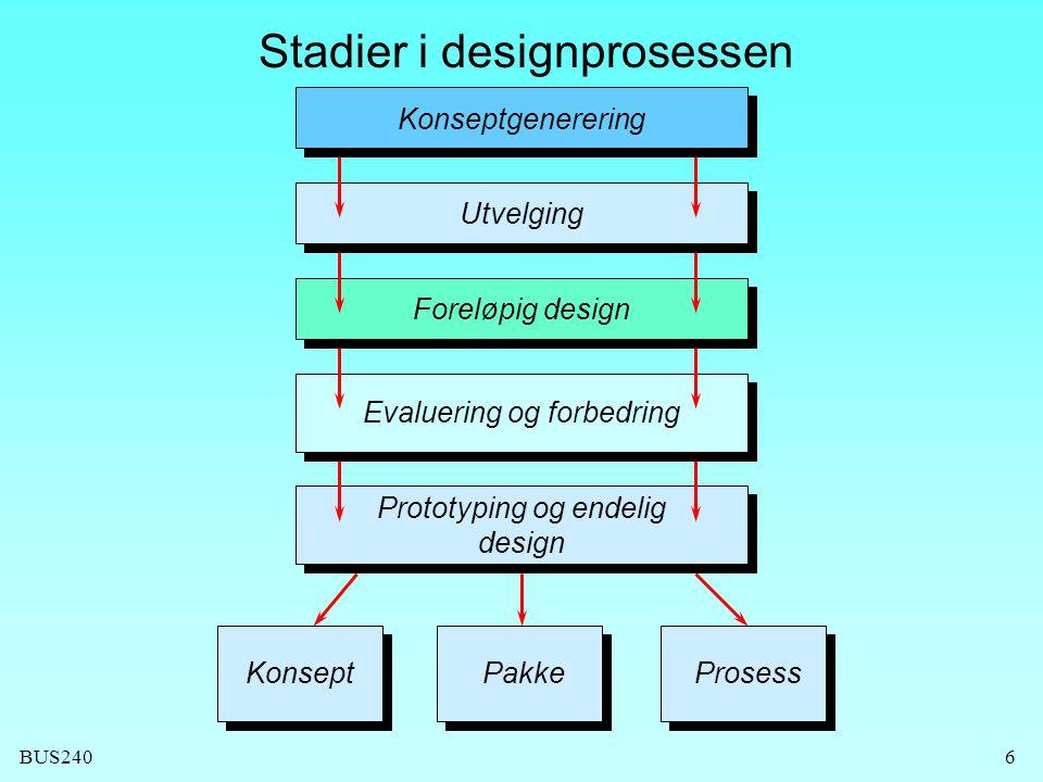 BUS2406 Stadier i designprosessen Konseptgenerering UtvelgingForeløpig design Evaluering og forbedring Prototyping og endelig design PakkeProsessKonsept