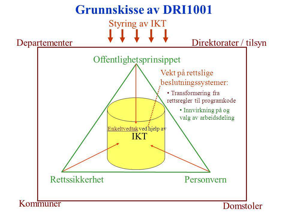 Grunnskisse av DRI1001 DepartementerDirektorater / tilsyn Kommuner Domstoler Styring av IKT Offentlighetsprinsippet RettssikkerhetPersonvern IKT Enkel