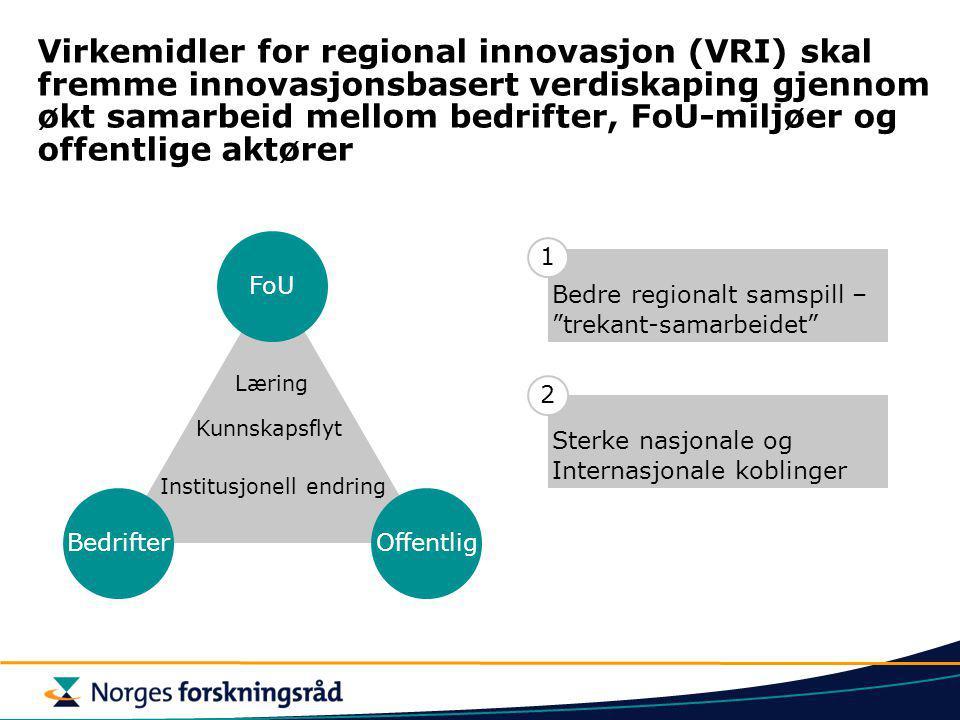 Virkemidler for regional innovasjon (VRI) skal fremme innovasjonsbasert verdiskaping gjennom økt samarbeid mellom bedrifter, FoU-miljøer og offentlige aktører BedrifterOffentlig FoU Læring Kunnskapsflyt Institusjonell endring Bedre regionalt samspill – trekant-samarbeidet 1 Sterke nasjonale og Internasjonale koblinger 2