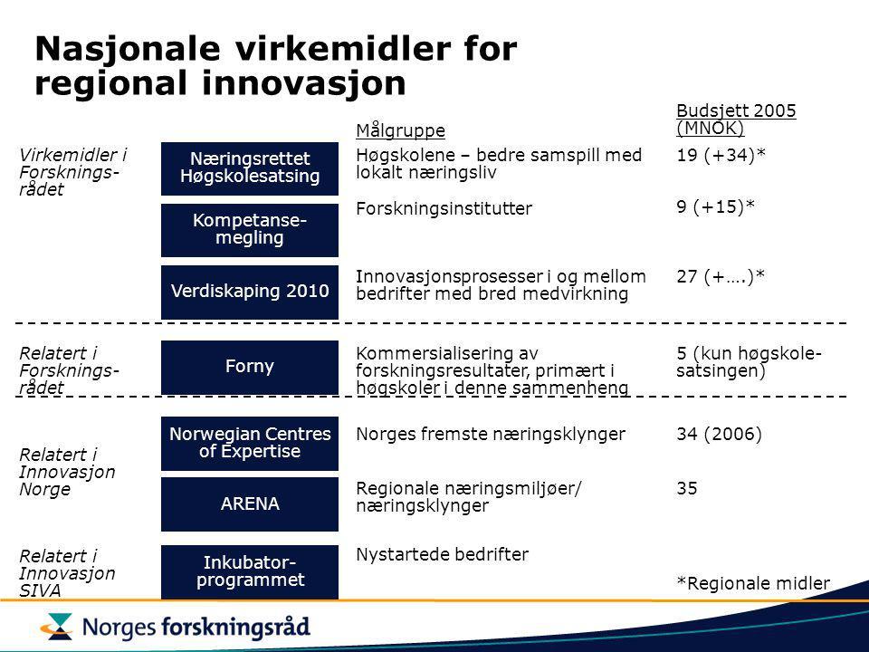 Nasjonale virkemidler for regional innovasjon Virkemidler i Forsknings- rådet Relatert i Forsknings- rådet Relatert i Innovasjon Norge Næringsrettet Høgskolesatsing Kompetanse- megling Verdiskaping 2010 Forny ARENA Norwegian Centres of Expertise Høgskolene – bedre samspill med lokalt næringsliv Forskningsinstitutter Innovasjonsprosesser i og mellom bedrifter med bred medvirkning Kommersialisering av forskningsresultater, primært i høgskoler i denne sammenheng Regionale næringsmiljøer/ næringsklynger Norges fremste næringsklynger 19 (+34)* 9 (+15)* 27 (+….)* 5 (kun høgskole- satsingen) 35 34 (2006) Målgruppe Budsjett 2005 (MNOK) *Regionale midler Inkubator- programmet Relatert i Innovasjon SIVA Nystartede bedrifter