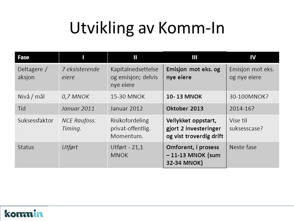 Utvikling av Komm-In FaseIIIIIIIV Deltagere / aksjon 7 eksisterende eiere Kapitalnedsettelse og emisjon; delvis nye eiere Emisjon mot eks.