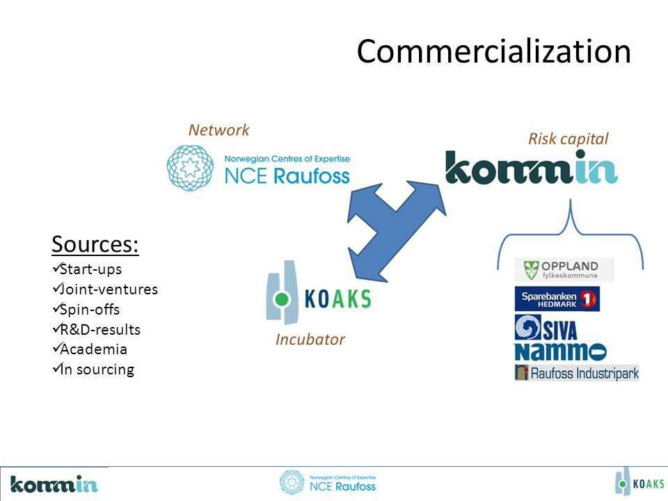 Commercialization Sources: Start-ups Joint-ventures Spin-offs R&D-results Academia In sourcing
