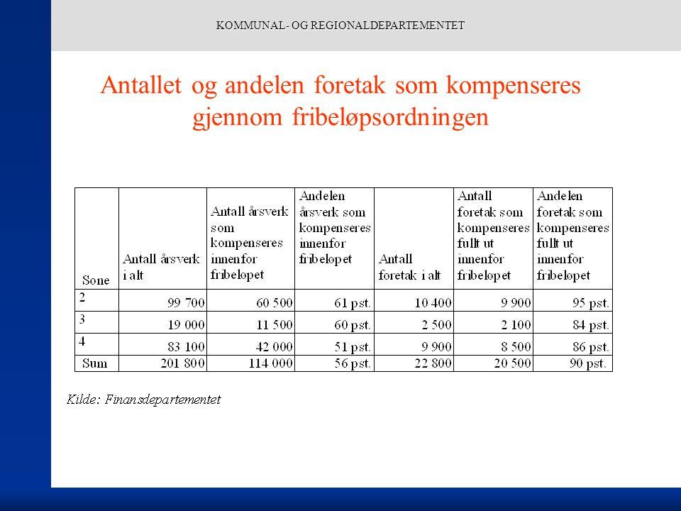 KOMMUNAL- OG REGIONALDEPARTEMENTET Antallet og andelen foretak som kompenseres gjennom fribeløpsordningen