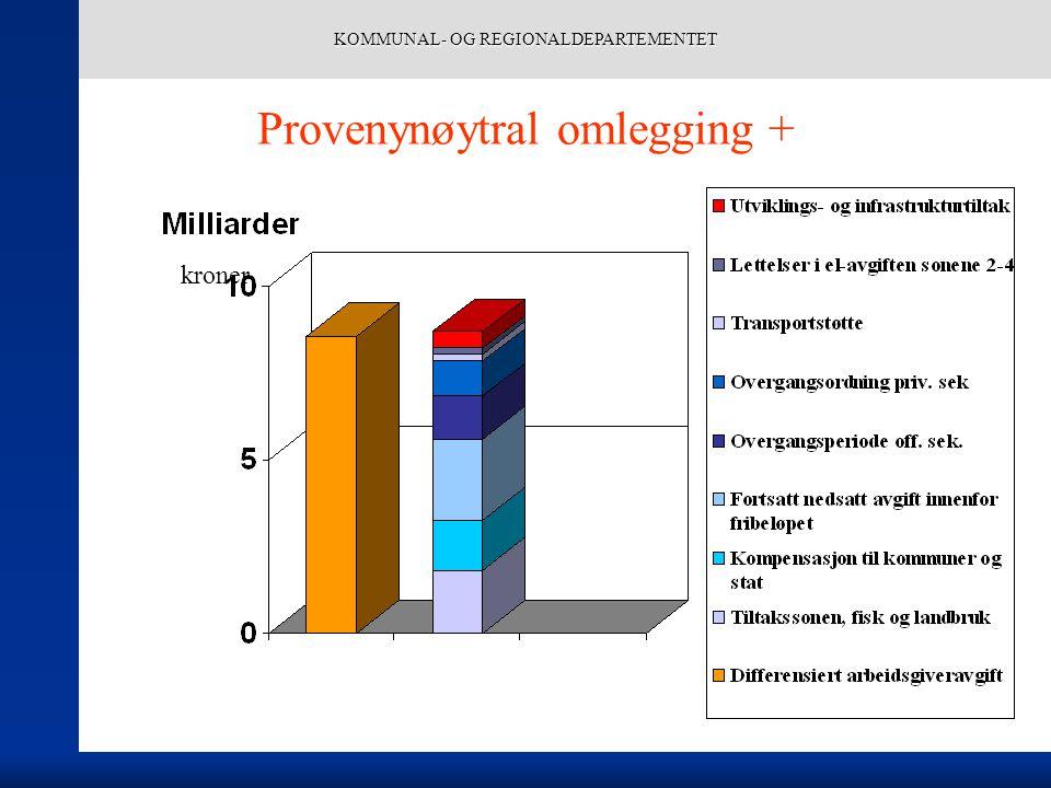 KOMMUNAL- OG REGIONALDEPARTEMENTET Provenynøytral omlegging + kroner