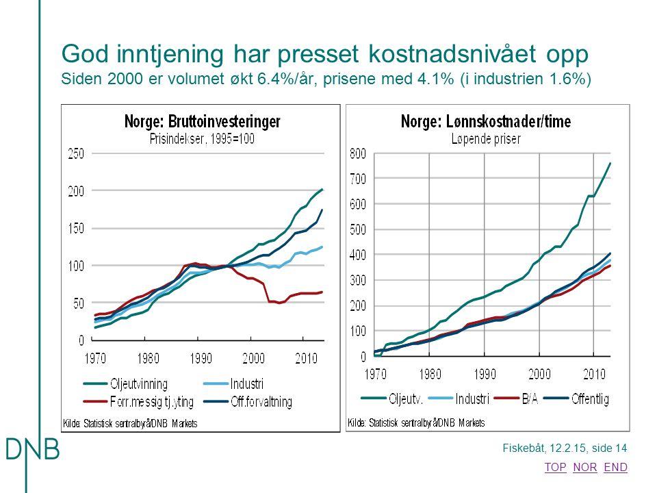 Fiskebåt, 12.2.15, side 14 TOPTOP NOR ENDNOREND God inntjening har presset kostnadsnivået opp Siden 2000 er volumet økt 6.4%/år, prisene med 4.1% (i i