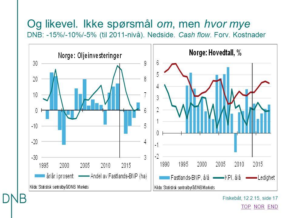 Fiskebåt, 12.2.15, side 17 TOPTOP NOR ENDNOREND Og likevel. Ikke spørsmål om, men hvor mye DNB: -15%/-10%/-5% (til 2011-nivå). Nedside. Cash flow. For