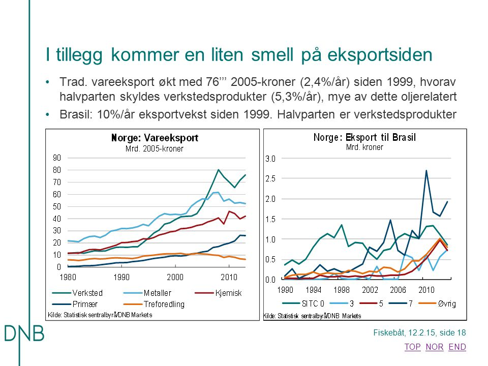 Fiskebåt, 12.2.15, side 18 TOPTOP NOR ENDNOREND I tillegg kommer en liten smell på eksportsiden Trad. vareeksport økt med 76''' 2005-kroner (2,4%/år)