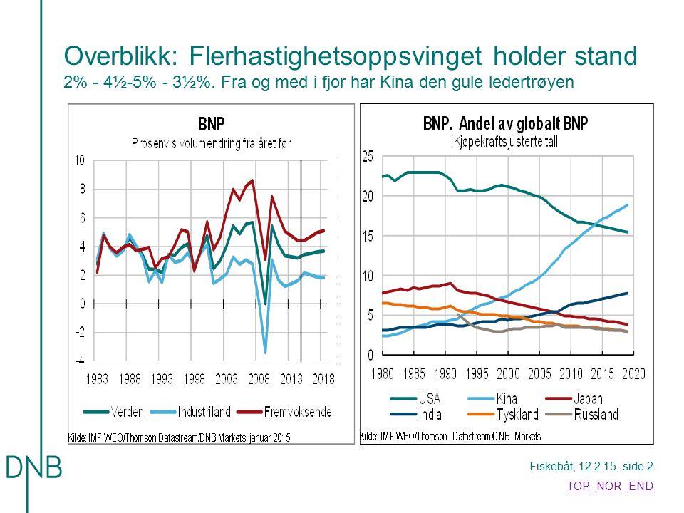 Fiskebåt, 12.2.15, side 33 TOPTOP NOR ENDNOREND Oppsummert: Betinget optimist Mest sannsynlig -Stabil vekst ute: 2% - 3½% - 4½% -Oljeprisen kommer opp igjen: $74/fat i Q4, $80 i 2016, $90 2018-20 -Midlertidig vekstpause.