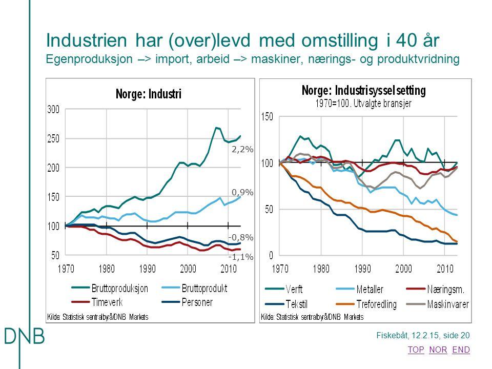 Fiskebåt, 12.2.15, side 20 TOPTOP NOR ENDNOREND Industrien har (over)levd med omstilling i 40 år Egenproduksjon –> import, arbeid –> maskiner, nærings