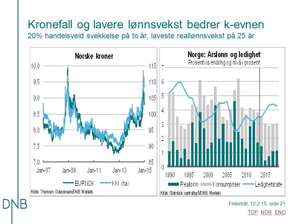 Fiskebåt, 12.2.15, side 21 TOPTOP NOR ENDNOREND Kronefall og lavere lønnsvekst bedrer k-evnen 20% handelsveid svekkelse på to år, laveste reallønnsvek