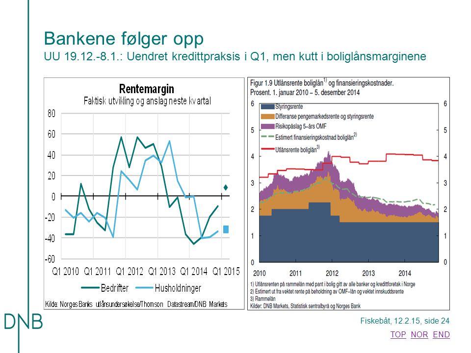 Fiskebåt, 12.2.15, side 24 TOPTOP NOR ENDNOREND Bankene følger opp UU 19.12.-8.1.: Uendret kredittpraksis i Q1, men kutt i boliglånsmarginene