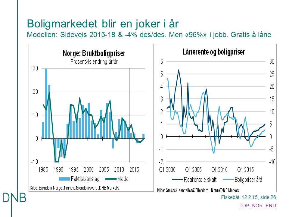 Fiskebåt, 12.2.15, side 26 TOPTOP NOR ENDNOREND Boligmarkedet blir en joker i år Modellen: Sideveis 2015-18 & -4% des/des. Men «96%» i jobb. Gratis å