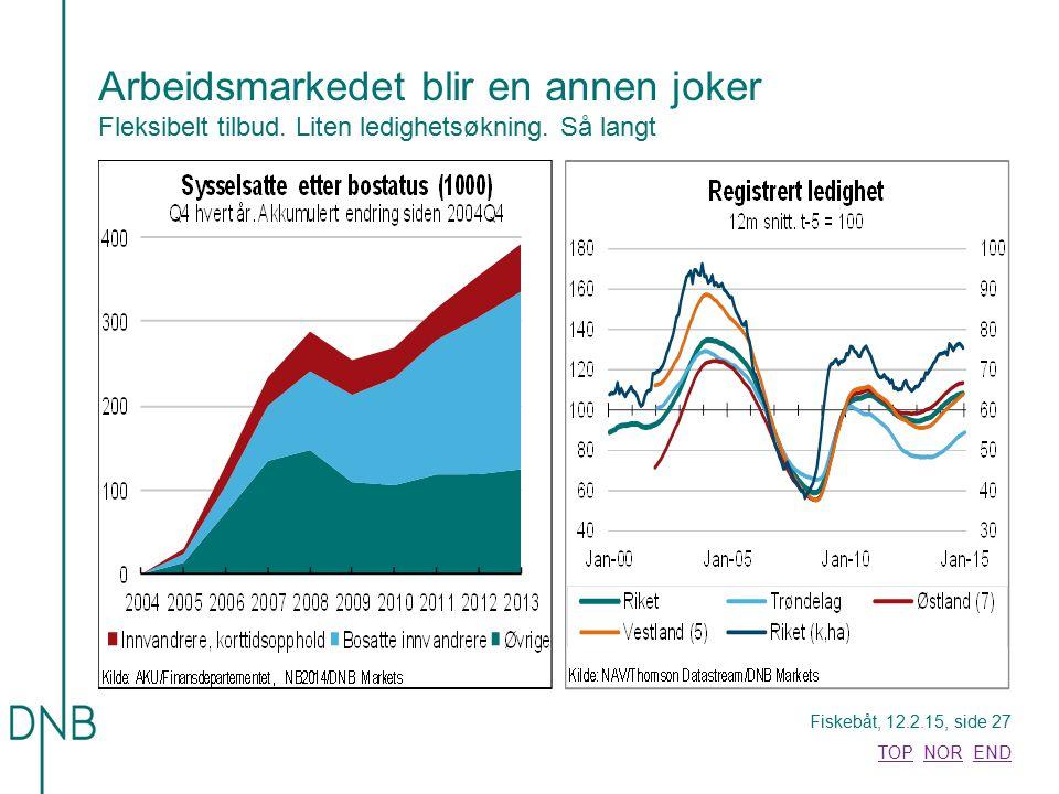 Fiskebåt, 12.2.15, side 27 TOPTOP NOR ENDNOREND Arbeidsmarkedet blir en annen joker Fleksibelt tilbud. Liten ledighetsøkning. Så langt