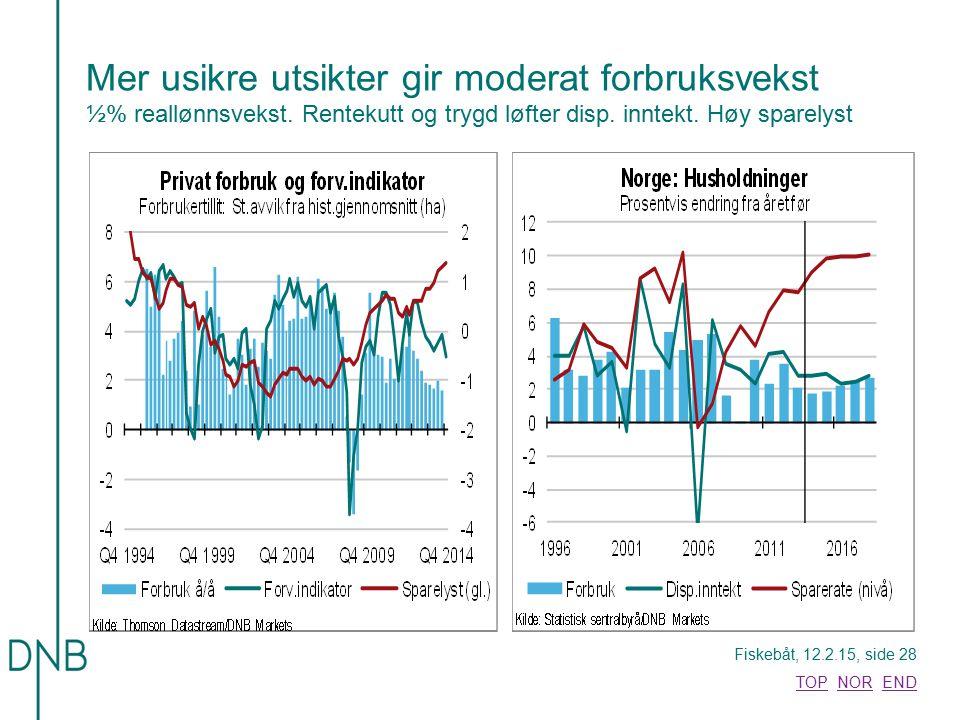 Fiskebåt, 12.2.15, side 28 TOPTOP NOR ENDNOREND Mer usikre utsikter gir moderat forbruksvekst ½% reallønnsvekst. Rentekutt og trygd løfter disp. innte