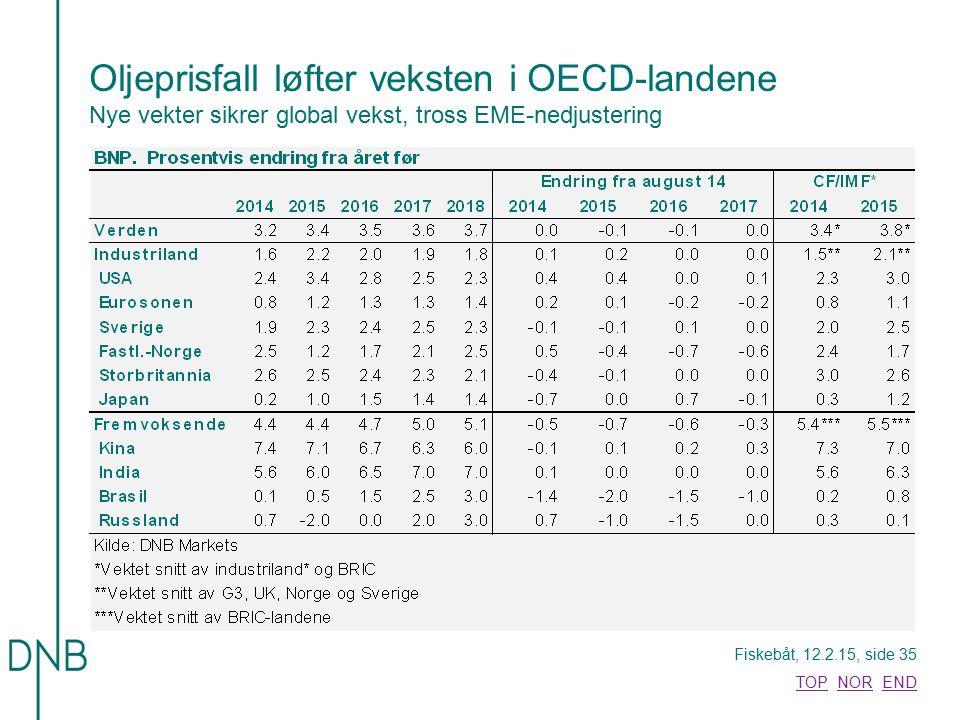 Fiskebåt, 12.2.15, side 35 TOPTOP NOR ENDNOREND Oljeprisfall løfter veksten i OECD-landene Nye vekter sikrer global vekst, tross EME-nedjustering
