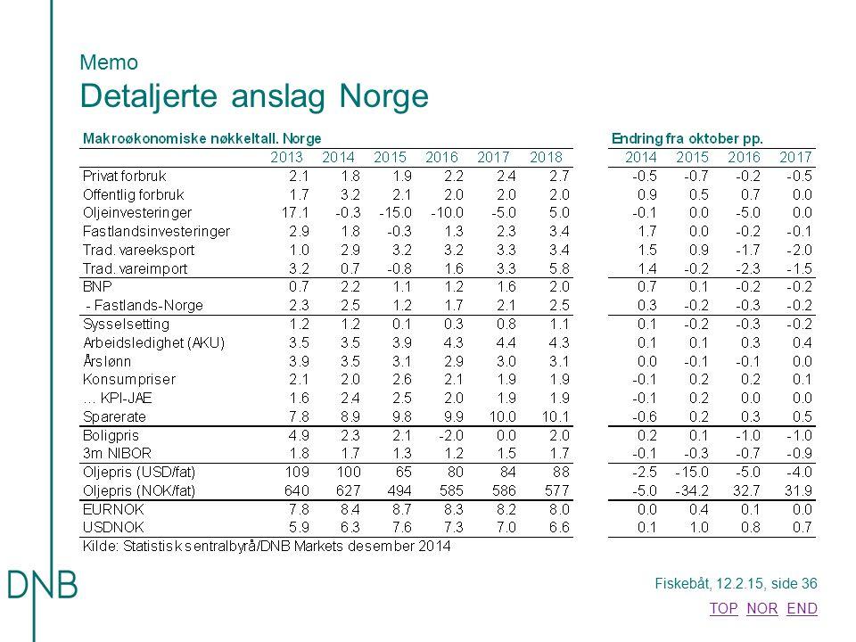 Fiskebåt, 12.2.15, side 36 TOPTOP NOR ENDNOREND Memo Detaljerte anslag Norge