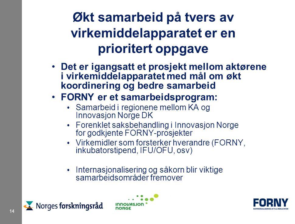 14 Økt samarbeid på tvers av virkemiddelapparatet er en prioritert oppgave Det er igangsatt et prosjekt mellom aktørene i virkemiddelapparatet med mål om økt koordinering og bedre samarbeid FORNY er et samarbeidsprogram: Samarbeid i regionene mellom KA og Innovasjon Norge DK Forenklet saksbehandling i Innovasjon Norge for godkjente FORNY-prosjekter Virkemidler som forsterker hverandre (FORNY, inkubatorstipend, IFU/OFU, osv) Internasjonalisering og såkorn blir viktige samarbeidsområder fremover