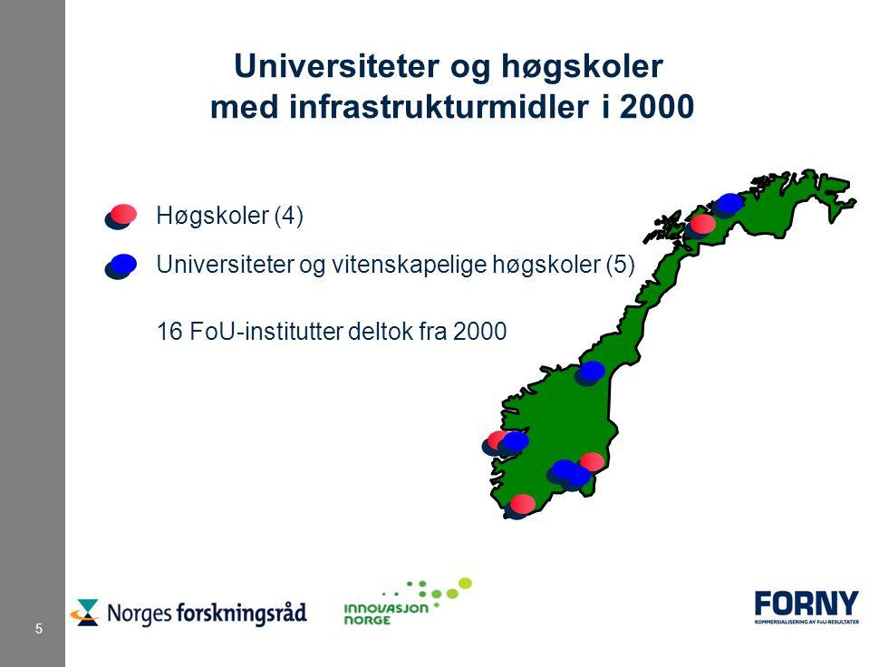 5 Universiteter og høgskoler med infrastrukturmidler i 2000 Høgskoler (4) Universiteter og vitenskapelige høgskoler (5) 16 FoU-institutter deltok fra