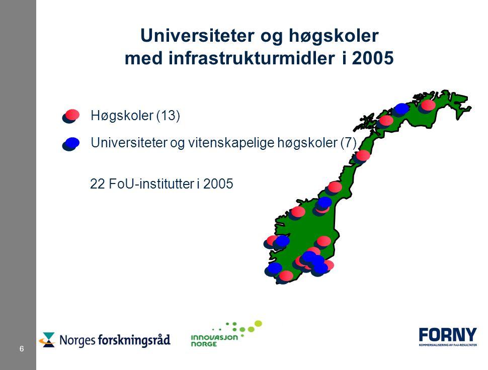 6 Høgskoler (13) Universiteter og vitenskapelige høgskoler (7) Universiteter og høgskoler med infrastrukturmidler i 2005 22 FoU-institutter i 2005