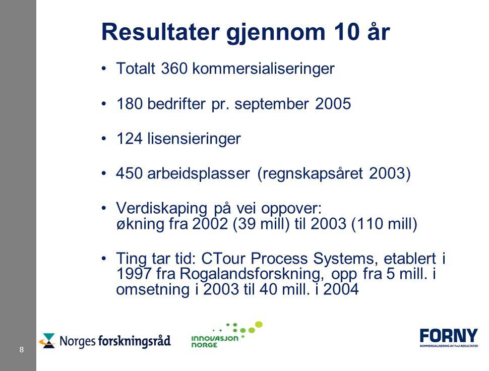 8 Totalt 360 kommersialiseringer 180 bedrifter pr. september 2005 124 lisensieringer 450 arbeidsplasser (regnskapsåret 2003) Verdiskaping på vei oppov