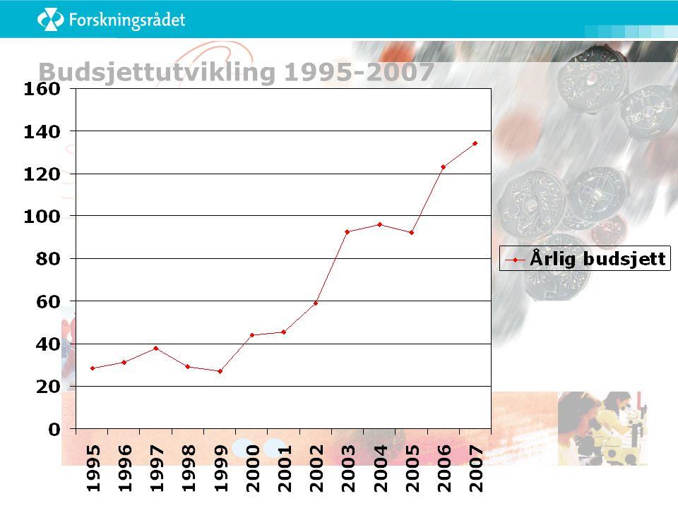 Budsjettutvikling 1995-2007