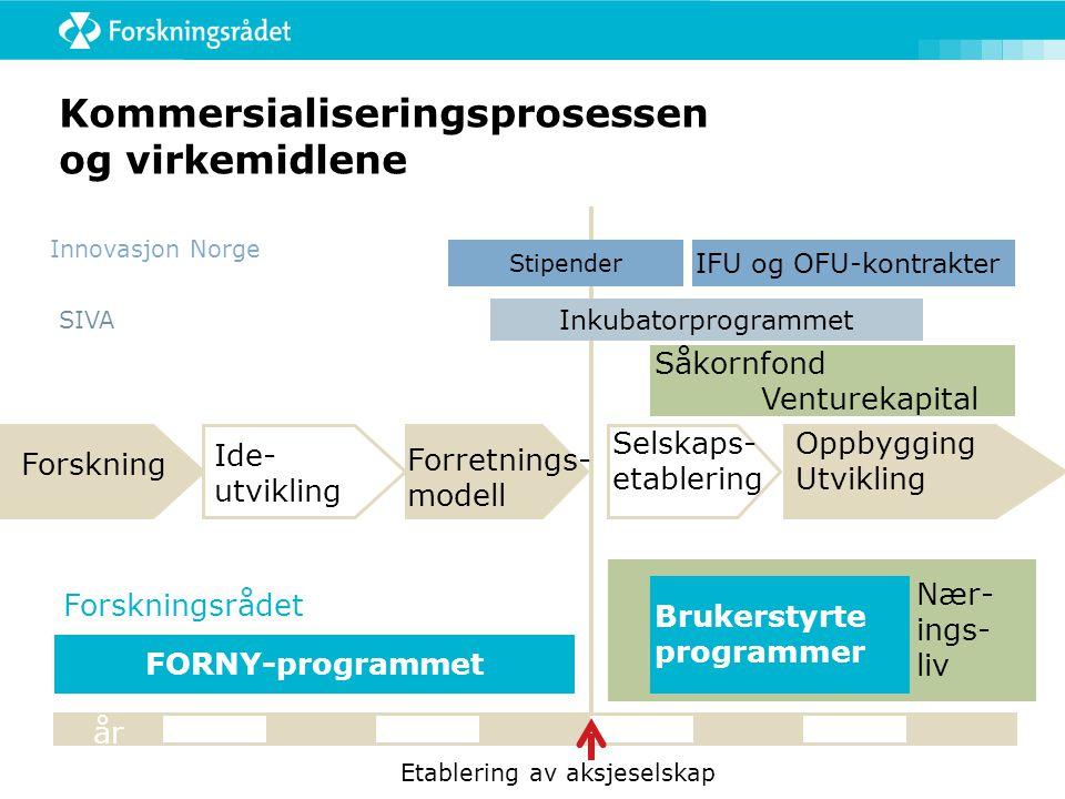 Kommersialiseringsprosessen og virkemidlene Ide- utvikling Forretnings- modell Oppbygging Utvikling Selskaps- etablering FORNY-programmet Stipender Såkornfond Venturekapital IFU og OFU-kontrakter Etablering av aksjeselskap Inkubatorprogrammet Innovasjon Norge Nær- ings- liv Brukerstyrte programmer Forskning SIVA Forskningsrådet år