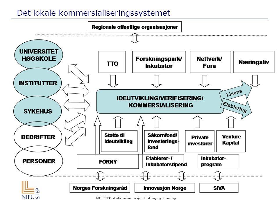 NIFU STEP studier av innovasjon, forskning og utdanning Det lokale kommersialiseringssystemet