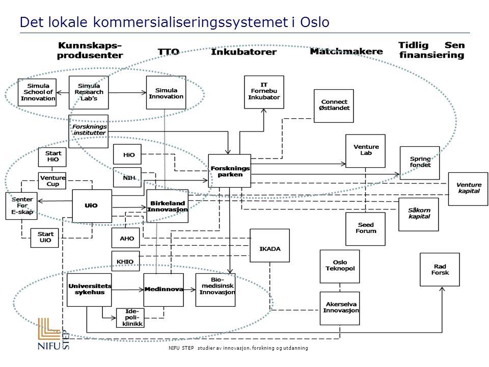 NIFU STEP studier av innovasjon, forskning og utdanning Det lokale kommersialiseringssystemet i Oslo