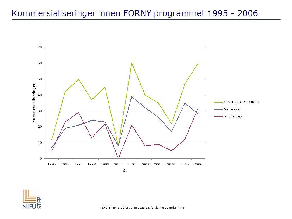 NIFU STEP studier av innovasjon, forskning og utdanning Kommersialiseringer innen FORNY programmet 1995 - 2006