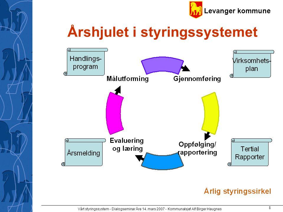 Levanger kommune Vårt styringssystem - Dialogseminar Åre 14. mars 2007 - Kommunalsjef Alf Birger Haugnes 8 Årshjulet i styringssystemet