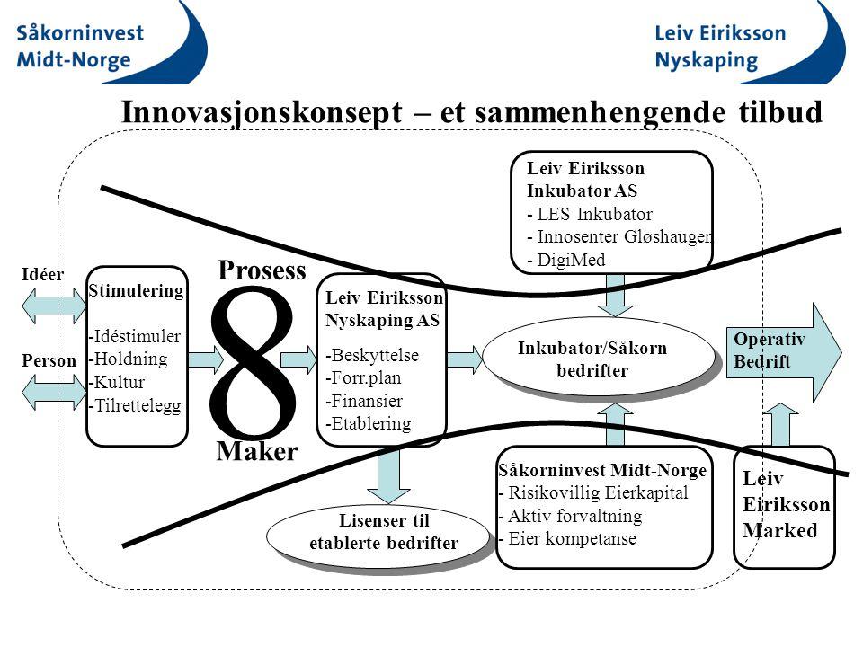Lisenser til etablerte bedrifter Inkubator/Såkorn bedrifter Stimulering -Idéstimuler -Holdning -Kultur -Tilrettelegg Leiv Eiriksson Nyskaping AS -Beskyttelse -Forr.plan -Finansier -Etablering Idéer Person Operativ Bedrift Såkorninvest Midt-Norge - Risikovillig Eierkapital - Aktiv forvaltning - Eier kompetanse Leiv Eiriksson Inkubator AS - LES Inkubator - Innosenter Gløshaugen - DigiMed Innovasjonskonsept – et sammenhengende tilbud Leiv Eiriksson Marked 8 Prosess Maker