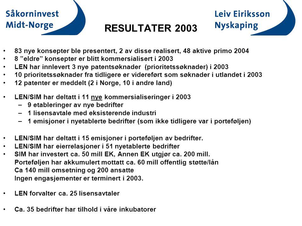 RESULTATER 2003 83 nye konsepter ble presentert, 2 av disse realisert, 48 aktive primo 2004 8 eldre konsepter er blitt kommersialisert i 2003 LEN har innlevert 3 nye patentsøknader (prioritetssøknader) i 2003 10 prioritetssøknader fra tidligere er videreført som søknader i utlandet i 2003 12 patenter er meddelt (2 i Norge, 10 i andre land) LEN/SIM har deltatt i 11 nye kommersialiseringer i 2003 –9 etableringer av nye bedrifter –1 lisensavtale med eksisterende industri –1 emisjoner i nyetablerte bedrifter (som ikke tidligere var i porteføljen) LEN/SIM har deltatt i 15 emisjoner i porteføljen av bedrifter.