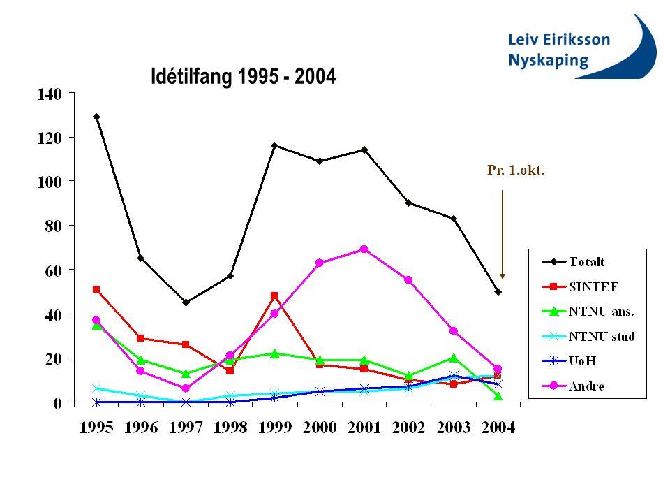 Pr. 1.okt. Idétilfang 1995 - 2004