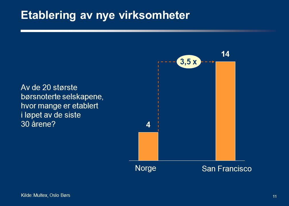11 Av de 20 største børsnoterte selskapene, hvor mange er etablert i løpet av de siste 30 årene? Etablering av nye virksomheter Norge San Francisco 3,