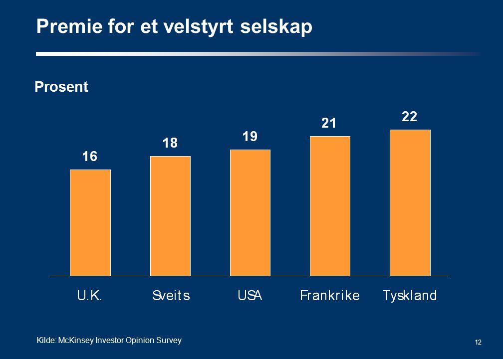 12 Premie for et velstyrt selskap Kilde: McKinsey Investor Opinion Survey Prosent