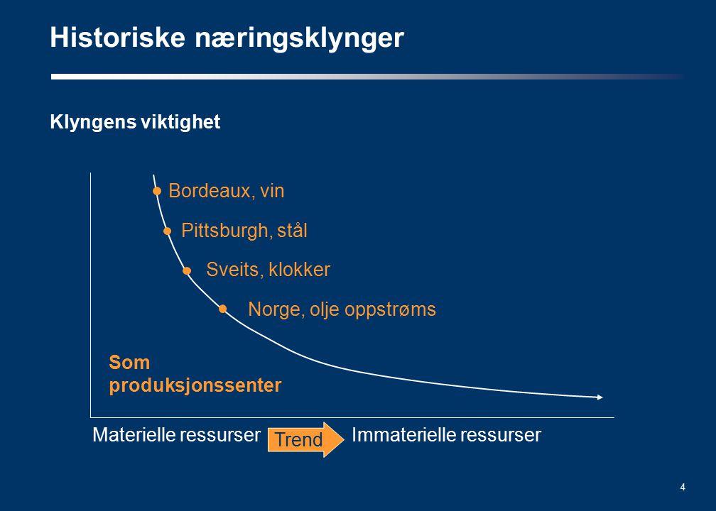 4 Klyngens viktighet Historiske næringsklynger Bordeaux, vin Pittsburgh, stål Sveits, klokker Norge, olje oppstrøms Som produksjonssenter Materielle ressurserImmaterielle ressurser Trend