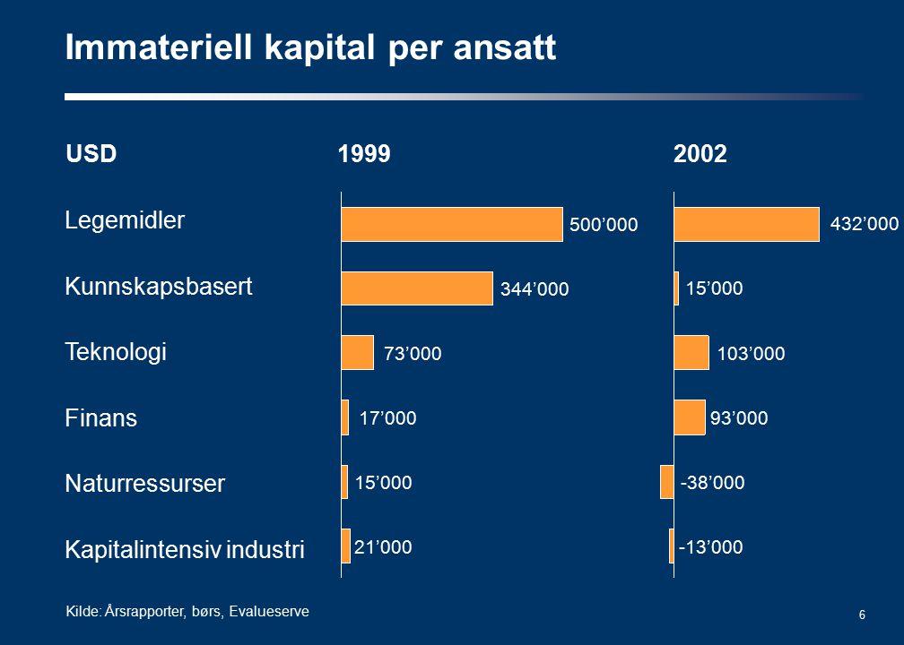 17 Materielle verdier og naturressurser vil bare danne en del av konkurransegrunnlaget for norsk næringsliv i framtiden Entreprenørskap er den virkelige drivkraften til verdiskaping Hurtighet ser ut til å være en norsk kjernekompetanse Tre konklusjoner