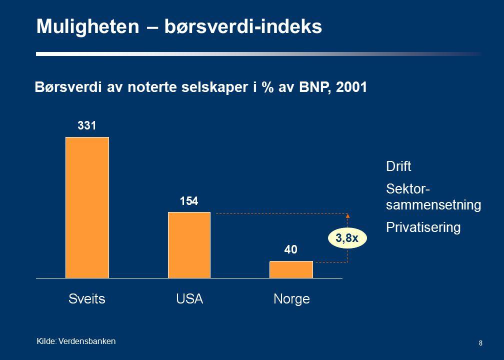 8 Muligheten – børsverdi-indeks Kilde: Verdensbanken Børsverdi av noterte selskaper i % av BNP, 2001 Drift Sektor- sammensetning Privatisering 3,8x
